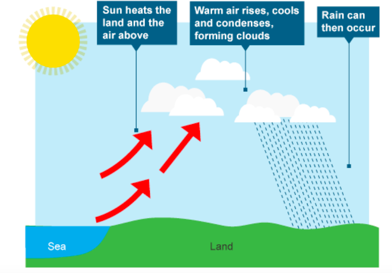 GEOGRAPHY FORM 1 TOPIC 4:WEATHER